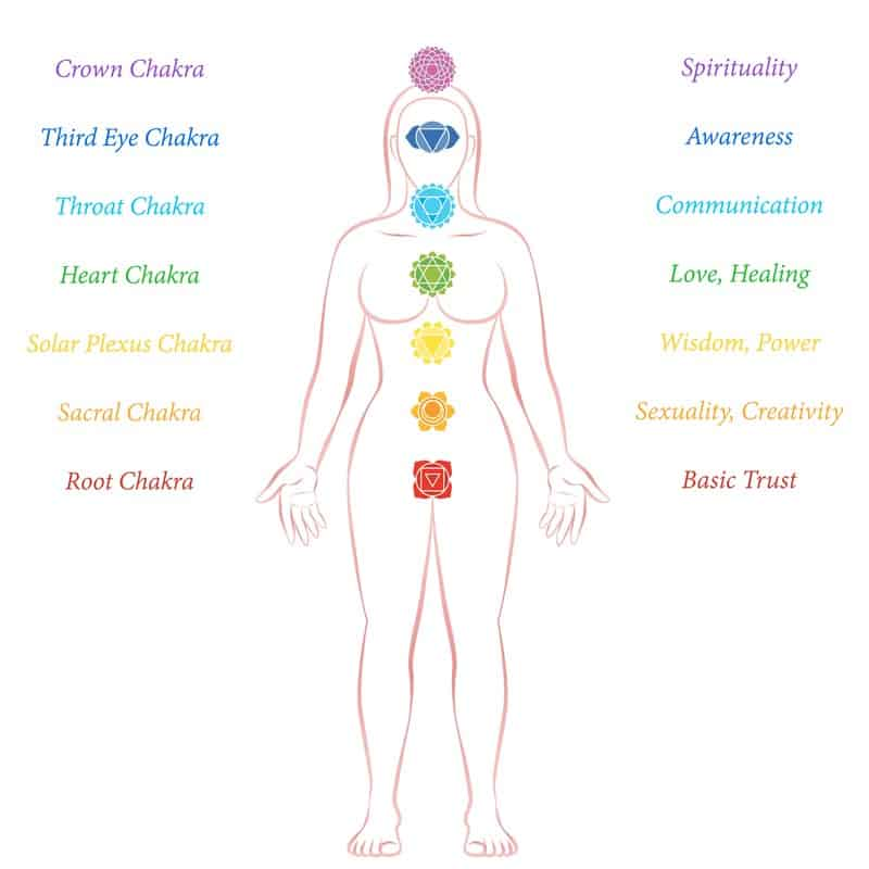 Chakras and their descriptions